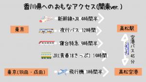東京から香川県高松へのアクセス