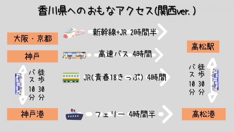 大阪から香川県高松へのアクセス